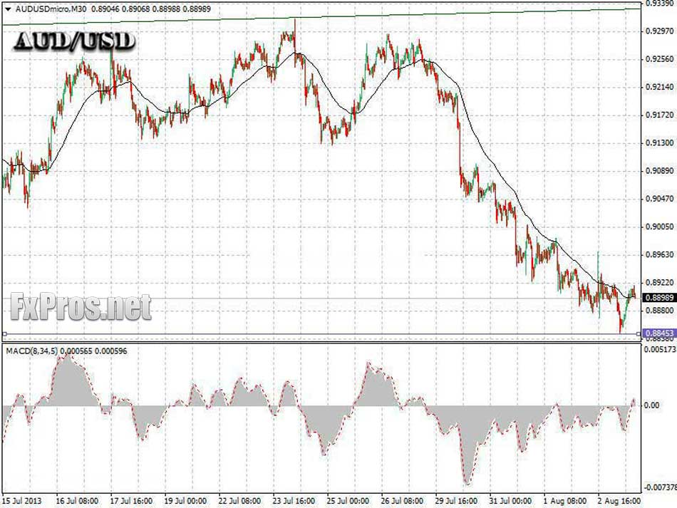 AUDUSD 30-MINUTES AND MACD