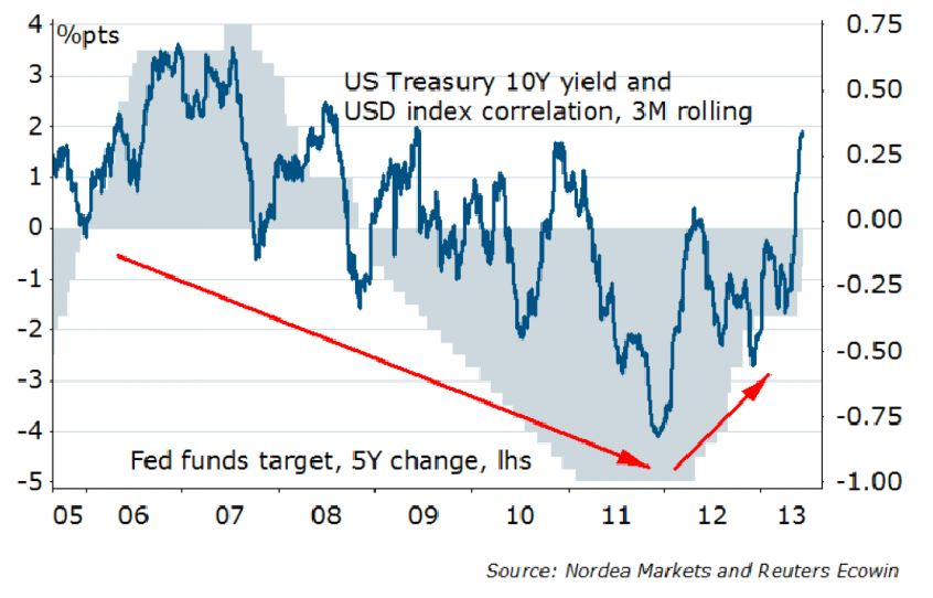 USD BOND CORRELATION